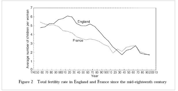 fertilityrate2