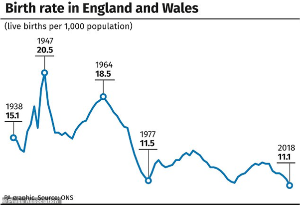 Birth rate England and Wales